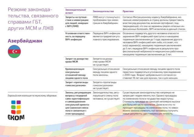 В Азербайджане сообщества ЛЖВ и ЛГБТ подвержены высокой дискриминации и стигме. Государство не признает однополые союзы. За преступления, совершенные на почве ненависти, не предусмотрены антидискриминационные меры. Нет законодательных процедур для смены паспортного имени и юридического пола в соответствии с гендерной идентичностью. Медицинские вмешательства по коррекции пола практически недоступны. Общественные адвокационные инициативы сталкиваются со множеством серьезных барьеров.