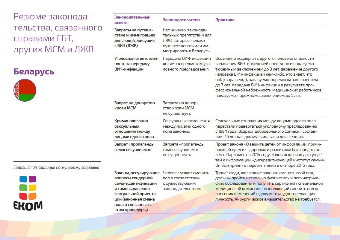 Беларусь не гарантирует права представителей ЛГБТ. В стране нет законодательства, признающего однополые союзы и предусматривающего антидискриминационные меры по защите сексуальных меньшинств от преступлений на почве ненависти. В октябре 2015 года в первом чтении был одобрен законопроект, запрещающий распространение среди детей информации, «дискредитирующей институт семьи». Политические практики и процедуры, связанные с гендерной идентичностью, являются сравнительно либеральными и не требуют обязательной хирургической коррекции для смены паспортного имени и юридического пола.