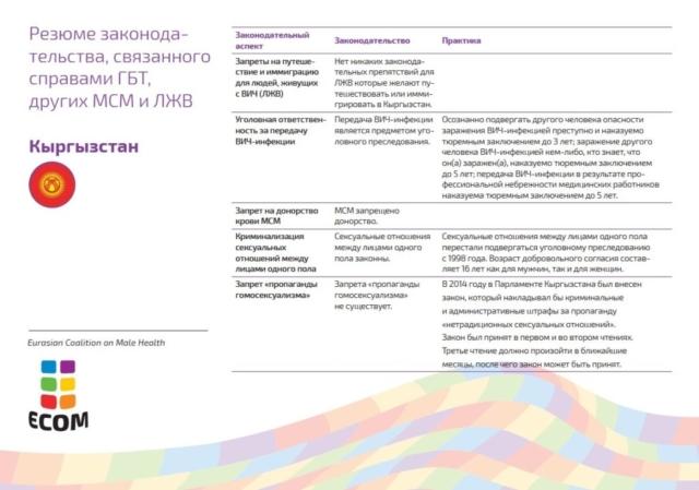 Кыргызстан не гарантирует соблюдение прав граждан, представляющих ЛГБТ. Однополые союзы законодательно не разрешены. Нет механизмов защиты сексуальных меньшинств от дискриминации и преступлений, совершенных на почве ненависти. В 2014 году Парламент страны одобрил законопроект, устанавливающий уголовную и административную ответственность за «пропаганду нетрадиционных сексуальных отношений». Транс*люди вправе изменить свой юридический пол, однако соответствующие процедуры отличаются сложностью и часто требуют вмешательств, связанных с медицинской коррекцией.
