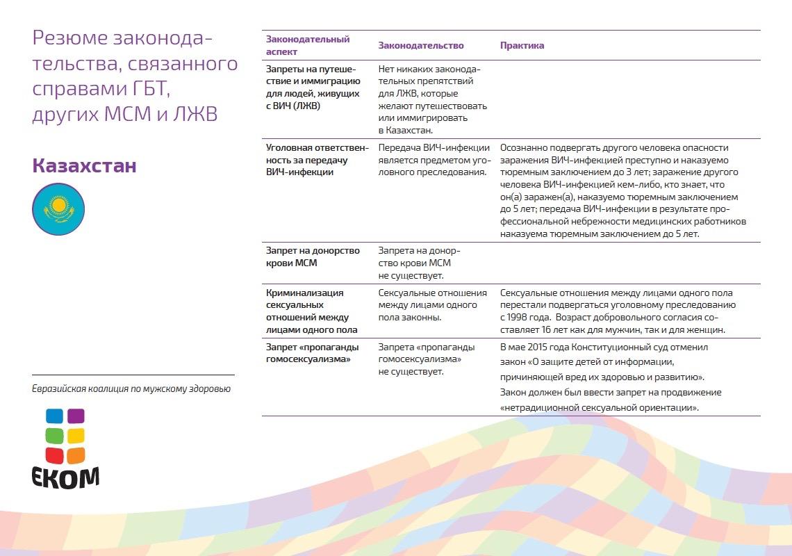 В Казахстане ЛГБТ часто сталкиваются с дискриминацией и стигмой. Государство не признает однополые союзы. Не существует законов по защите сексуальных меньшинств от дискриминации или преступлений на почве ненависти. Для смены юридического пола требуется медицинская коррекция. В 2015 году был внесен законопроект о запрете пропаганды нетрадиционной сексуальной ориентации среди несовершеннолетних, однако вскоре после принятия он был отменен Конституционным судом.
