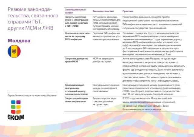 Молдова запретила дискриминацию на почве сексуальной ориентации в сфере труда. Благодаря механизму правоприменения, ЛГБТ удалось получить защиту и от более широких проявлений дискриминации. Данная реализация закона является одним из лучших примеров его эффективного применения в регионе. Вместе с тем, представители ЛГБТ и ЛЖВ продолжают сталкиваться со стигмой и страдают от консервативного отношения значительной части общества. Транс*люди могут изменить свой юридический пол, но необходимые для этого процедуры являются сложными и слишком дорогостоящими.