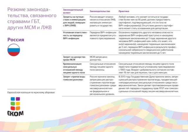 Российское законодательство содержит дискриминационные положения в отношении ЛЖВ и ЛГБТ. В 2013 году Государственная дума утвердила законопроект о запрете пропаганды «нетрадиционных сексуальных отношений» среди несовершеннолетних. Этот законопроект ограничил право ЛГБТ на свободу собраний и выражение мнений и послужил моделью для схожих законопроектов в соседних странах. Российское законодательство не защищает представителей ЛГБТ от дискриминации или преступлений на почве ненависти. Транс*люди сталкиваются с серьезными препятствиями при изменении пола. Представителям ЛЖВ может быть отказано во въезде в страну.