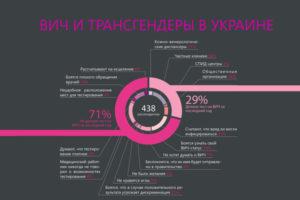 Почти 80% трансгендерных людей Украины живут за чертой бедности