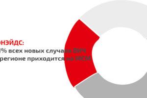 21% новых случаев ВИЧ в странах ВЕЦА приходится на МСМ