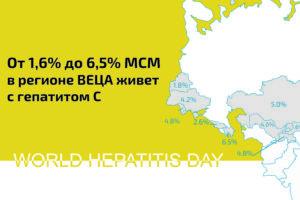 Гепатит В и С среди МСМ в странах ВЕЦА